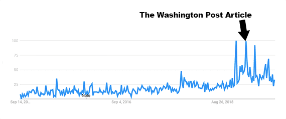 "The popularity of the search term ""retail arbitrage"" has been increasing, as shown here on Google Trends. A spike in search for the phrase occurred immediately after the release of a Washington Post article."