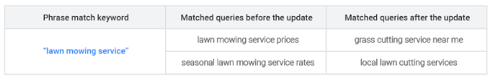 "With phrase match, Google can swap out the words for close variants. This example from Google matches ""grass cutting service near me"" with ""lawn mowing service prices."""