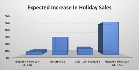 Survey results: Expected increase in 2019 holiday sales on Amazon.