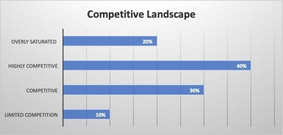 Survey results: Competitive landscape on Amazon.