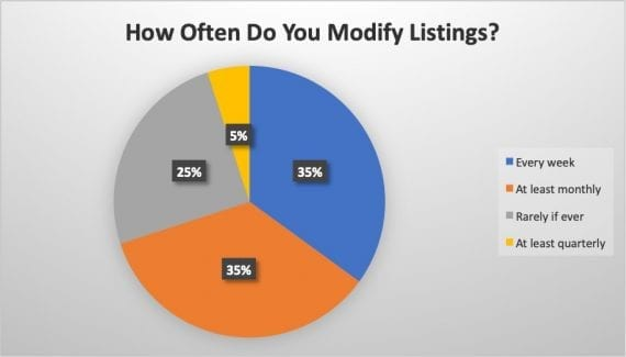 Survey results: Frequency of modifying listings.