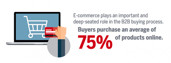 Many B2B buyers make 75 percent of their professional purchases online. <em>Source: Sana Commerce.</em>