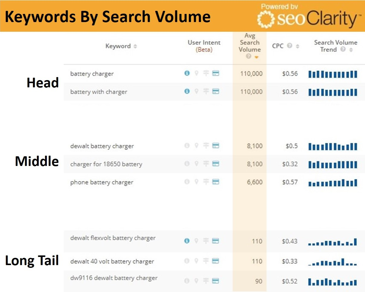 This chart from seoClarity shows the demand for keywords related to batteries, from frequently-searched terms at the top to low-volume queries at the bottom.
