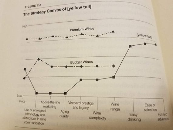 "This photograph shows the strategy canvas for Yellow Tail wines taken from the book ""Blue Ocean Strategy."""