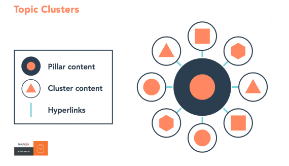Topic clusters can be an effective way of organizing content to address steps in a buyer's purchase process.