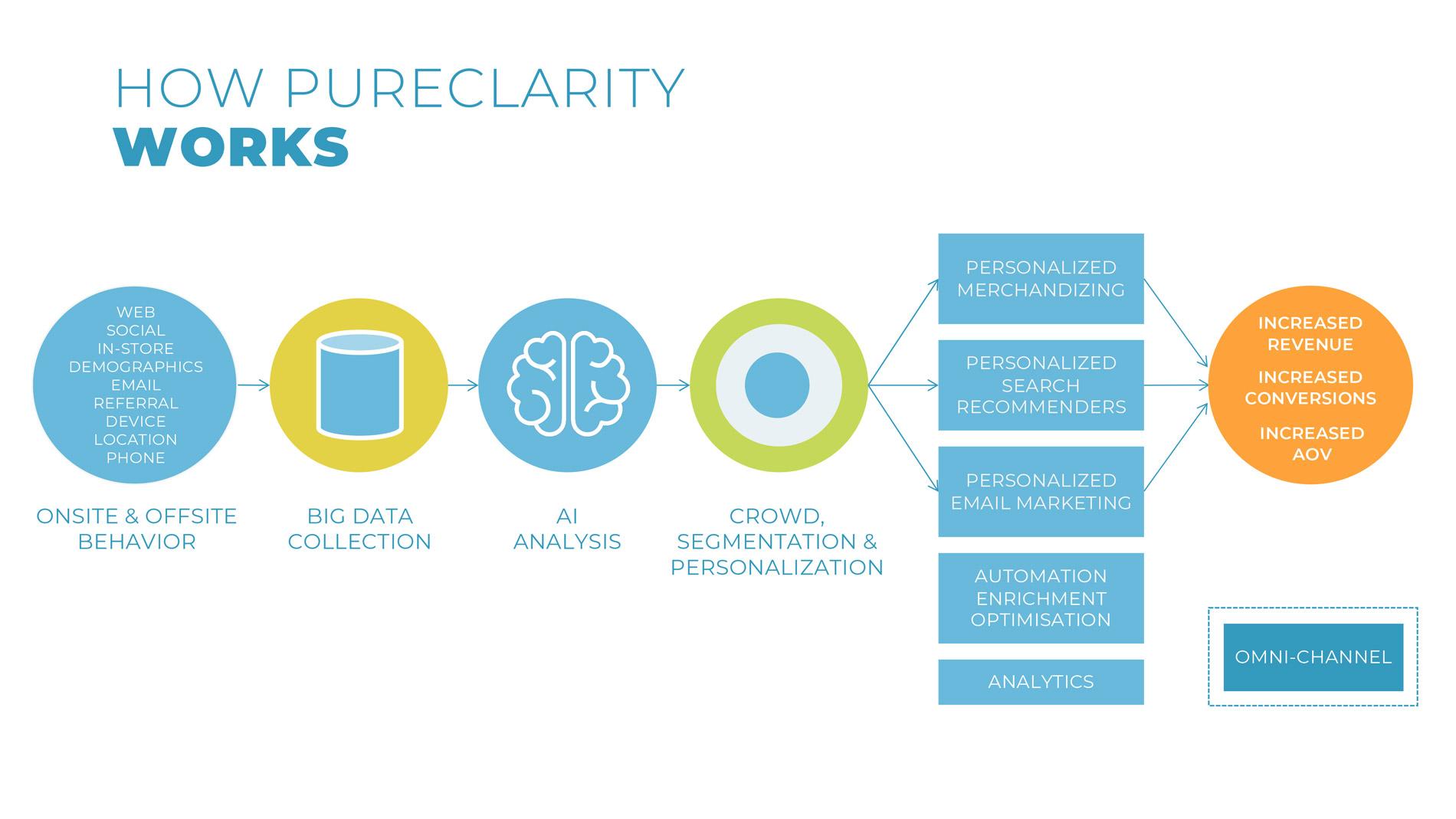 How PureClarity works. <em>(Click to enlarge.)</em>