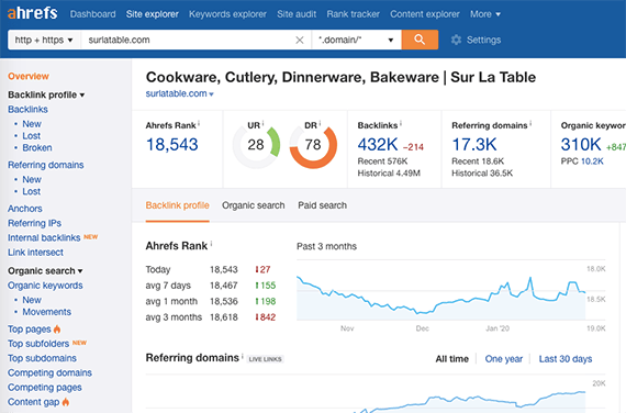 A results page from Site Explorer is the hub from which we find information about competitors.