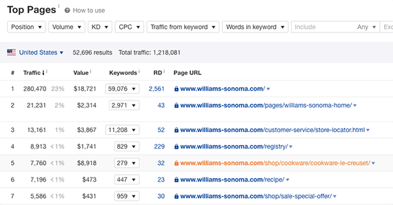 Look for pages with a lot of traffic but relatively few referring domains.