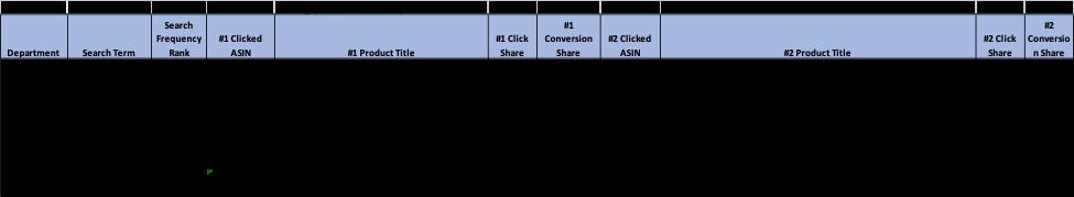 Utilizatorii pot vizualiza termenii de căutare pentru toate Amazon, inclusiv categorii, produse și ASIN.