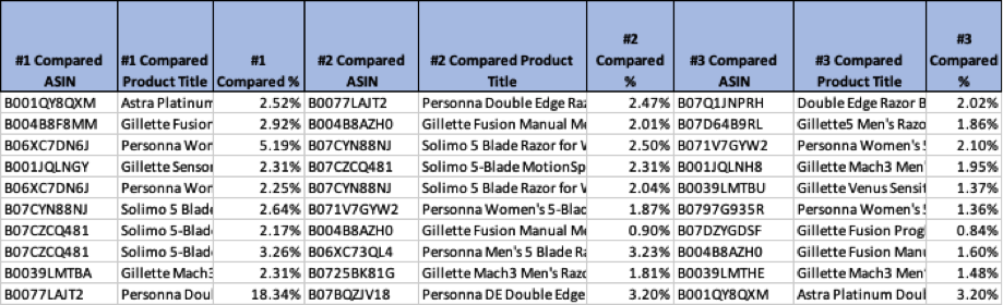 The article comparison report shows the top five products Amazon shoppers show after looking at your article, as well as the frequency.
