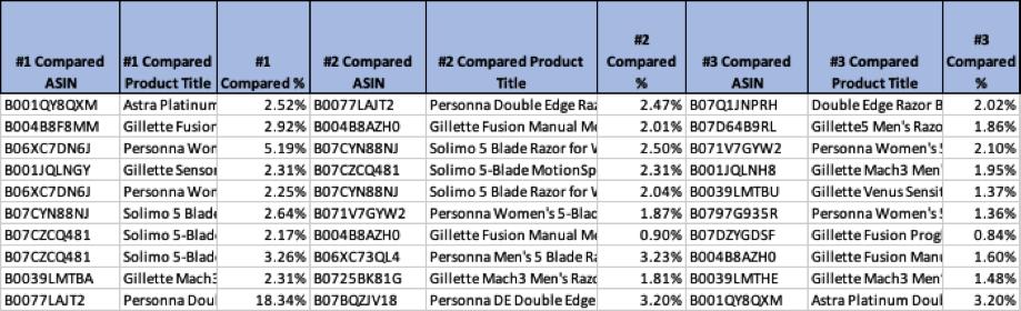 Raportul de comparare a elementelor arată primele cinci produse pe care cumpărătorii Amazon le vizualizează după ce au privit articolul dvs., precum și frecvența.