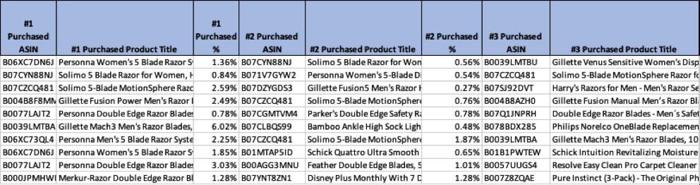 Raportul de cumpărare alternativă arată produsele pe care consumatorii le cumpără după ce au vizualizat înregistrarea.