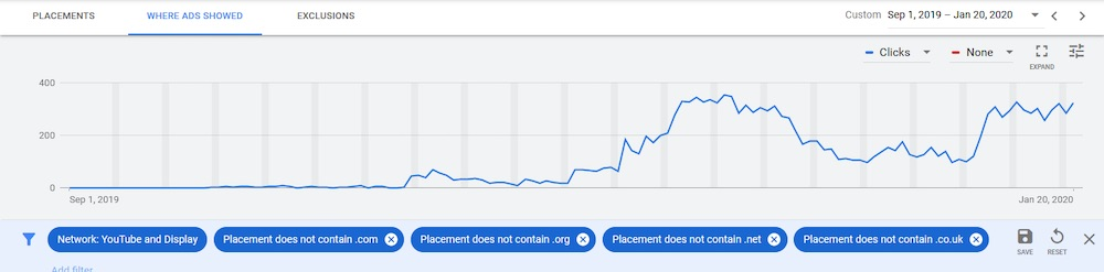 """The """"Poor Placements"""" filter is for any campaign utilizing the display network or YouTube."""