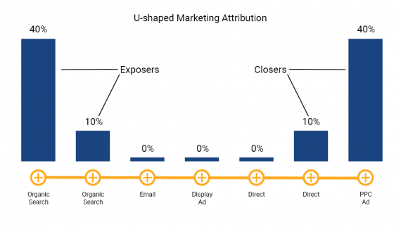 The u-shaped marketing model can identify the exhibitor and more closely in a buyer's journey.