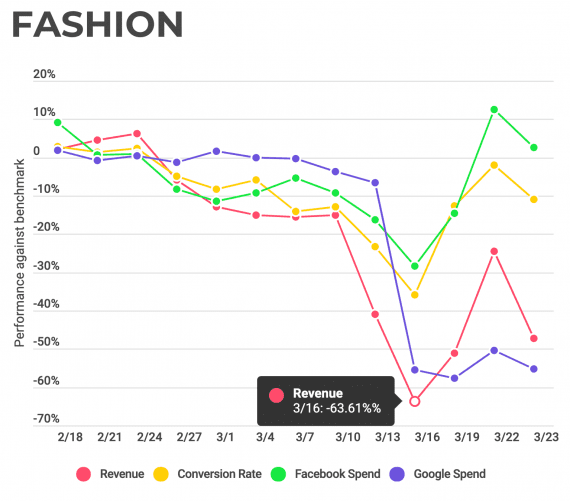 Fashion retailers were among the hardest hit in WITHIN's client base.