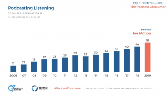 Edison Research data shows that about 51 percent of Americans 12 years old or older have listened to a podcast.
