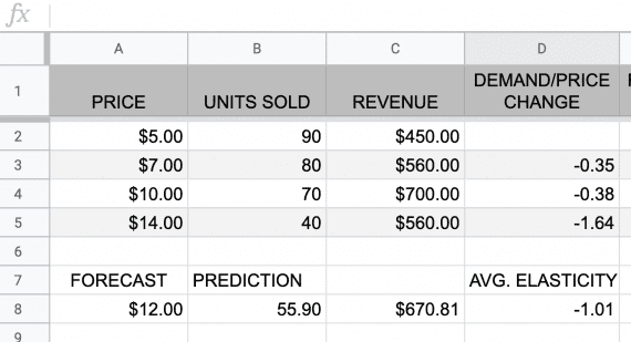 Optimize Dtc Profits With Price Elasticity Analysis Practical