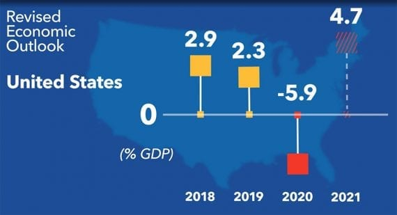 The IMF projects the US economy will recover quickly after the coronavirus lock, to 4.7 percent growth in 2021.