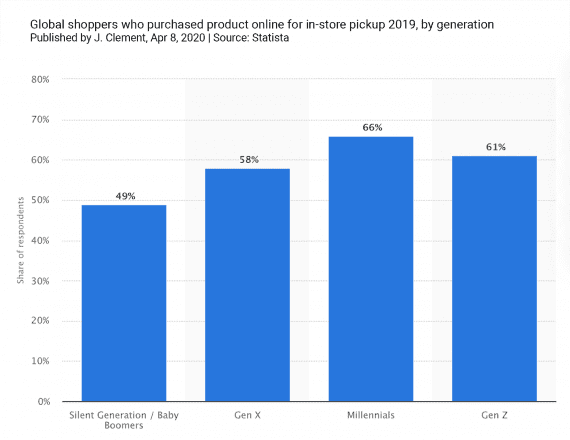 Statista reported that two-thirds of millennials surveyed had purchased online and picked up in-store.