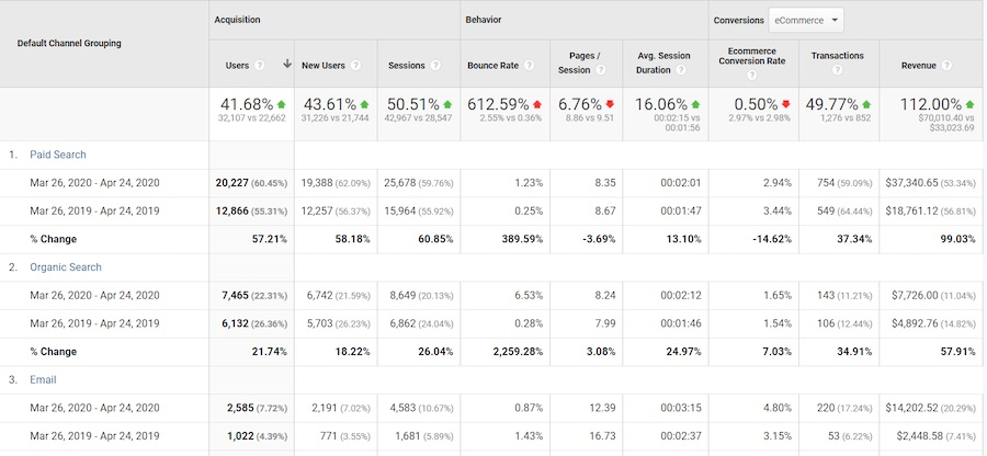 Look at changes for each channel in Users, Sessions, Transactions, Conversion Rate, and Revenue.