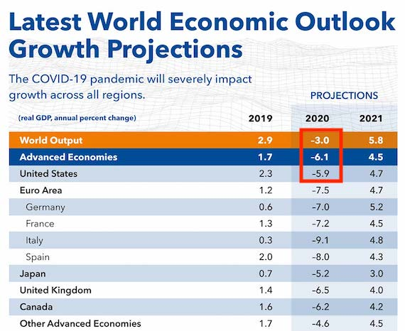"The IMF estimates that the world economy might contract 3.0 percent in 2020. ""Advanced Economies"" and the United States' economy could contract 6.1 and 5.9 percent, respectively."