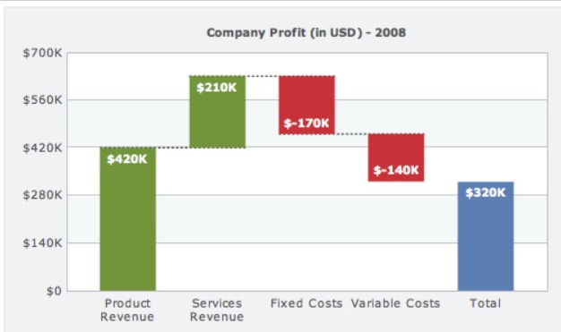 A waterfall chart can show how various components impact a metric, such as profit in this example. Source: Wikipedia.
