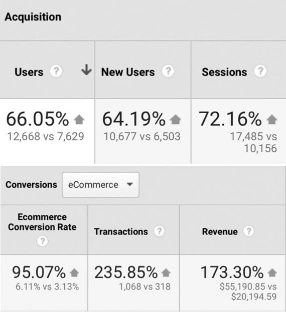 Screenshot of Google Analytics report showing increased traffic, conversions and revenue.