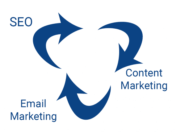 SEO, content marketing, and email marketing are complementary to promote your ecommerce business.