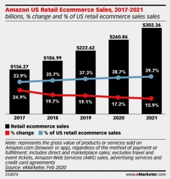 Prior to the pandemic, eMarketer estimated that Amazon's share of US e-commerce would increase from 37.3 percent in 2019 to 38.7 percent in 2020.