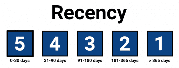 In the RFM model, the scores are relative to each business. This hypothetical recency scale, for example, assigns a 5 to customers who have purchased in the preceding 30 days.