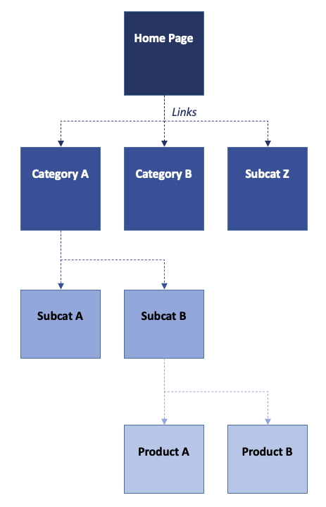 Diagram of hypothetical links on a site, starting at the home page.