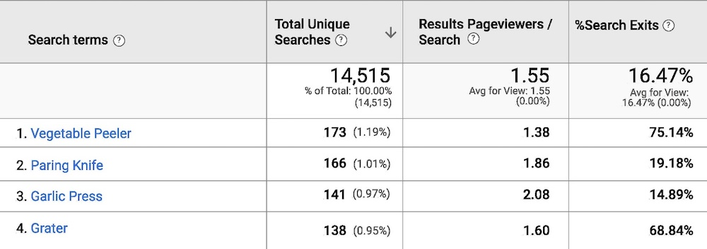 """% Search Exits"" column in the Search Terms report contains the percentage of people who leave the site after searching for that term. Click image to enlarge."