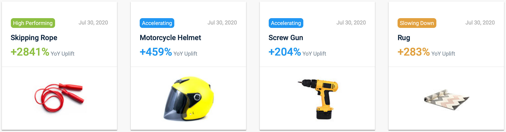 """Trending products for the twelve months ending July 30, 2020. Skipping ropes increased 2,841 percent year-over-year, followed by motorcycle helmets (459 percent), screw guns (204 percent), and rugs (283 percent) <em>Source: CC Insights.</em>"""" width=""""1002″ height=""""263″ srcset=""""https://www.practicalecommerce.com/wp-content/uploads/2020/08/pec-trends-1200-0723020.jpg 2000w, https://www.practicalecommerce.com/wp-content/uploads/2020/08/pec-trends-1200-0723020-300×79.jpg 300w, https://www.practicalecommerce.com/wp-content/uploads/2020/08/pec-trends-1200-0723020-570×150.jpg 570w, https://www.practicalecommerce.com/wp-content/uploads/2020/08/pec-trends-1200-0723020-768×202.jpg 768w, https://www.practicalecommerce.com/wp-content/uploads/2020/08/pec-trends-1200-0723020-1536×403.jpg 1536w, https://www.practicalecommerce.com/wp-content/uploads/2020/08/pec-trends-1200-0723020-150×39.jpg 150w, https://www.practicalecommerce.com/wp-content/uploads/2020/08/pec-trends-1200-0723020-500×131.jpg 500w"""" sizes=""""(max-width: 1002px) 100vw, 1002px""""></p> <p id="""