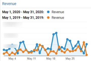 7 Google Analytics Tips for Measuring Organic Search