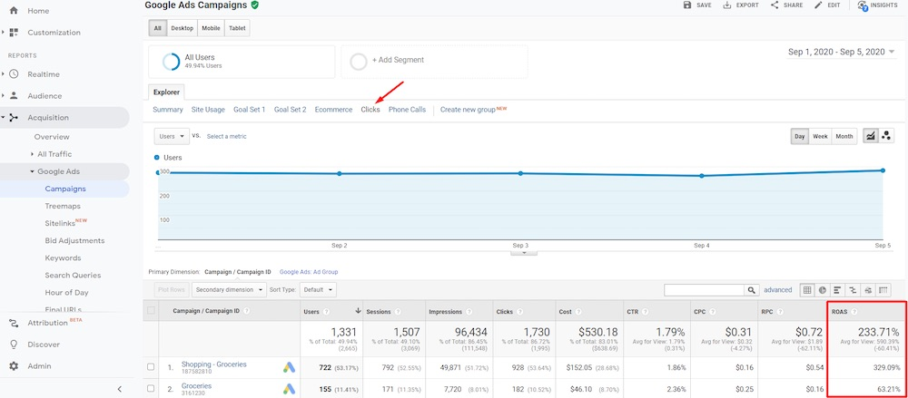 """The """"Clicks"""" sub-tab reports ROAS (Return On Ad Spend) by Campaign at Acquisition > Google Ads > Campaigns."""