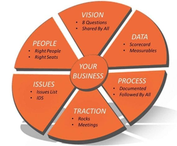 Pie chart of the EOS model showing vision, data, process, traction, issues, people.