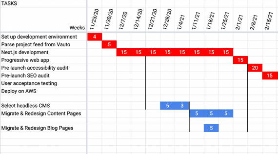 Diagram of a Gantt chart