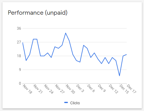 Screenshot of the performance report (number of clicks) in Google Merchant Center.