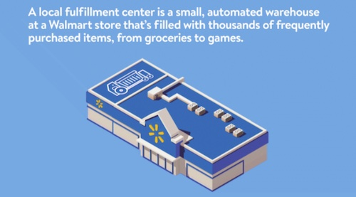 Illustration of a Walmart Local Fulfillment Center