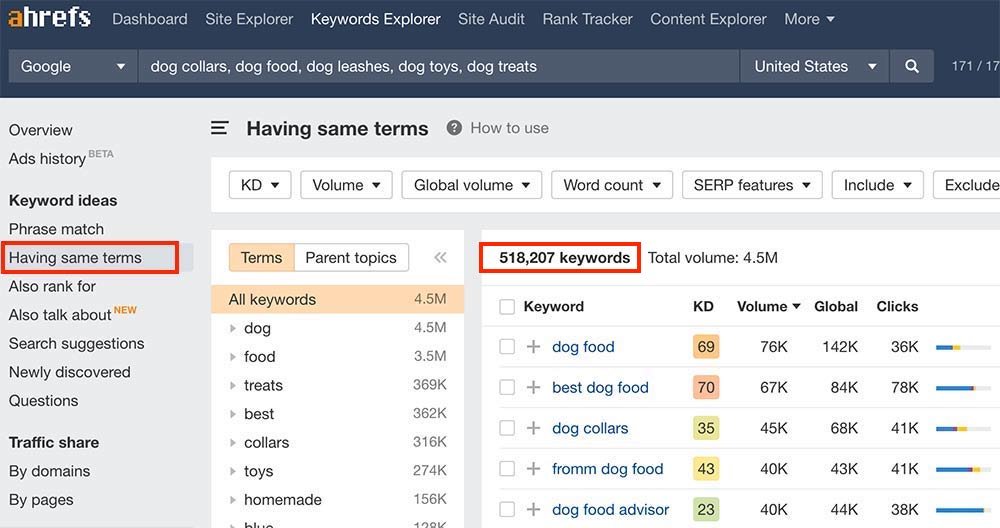 Screenshot of Ahrefs dog-related keyword report