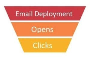Illustration of an email conversion funnel: deployment, opens, clicks