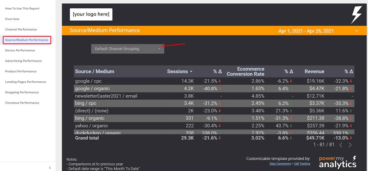 Screenshot of the Source/Medium report.