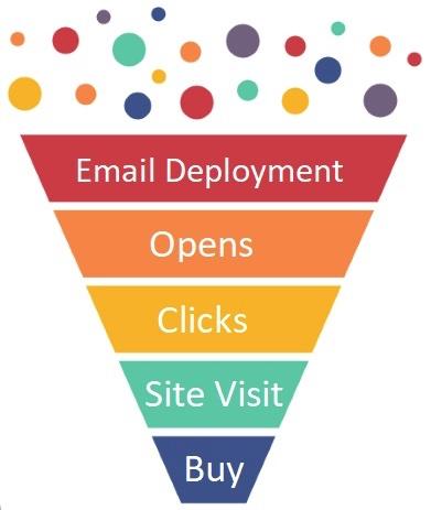 Illustration d'un entonnoir de messagerie: déploiement d'e-mails, ouvertures, clics, visite du site, achat.