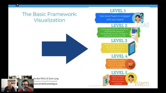 Screenshot of Jordan West's basic SMS marketing framework — level 1 (cool leads) to level 5 (warm leads).