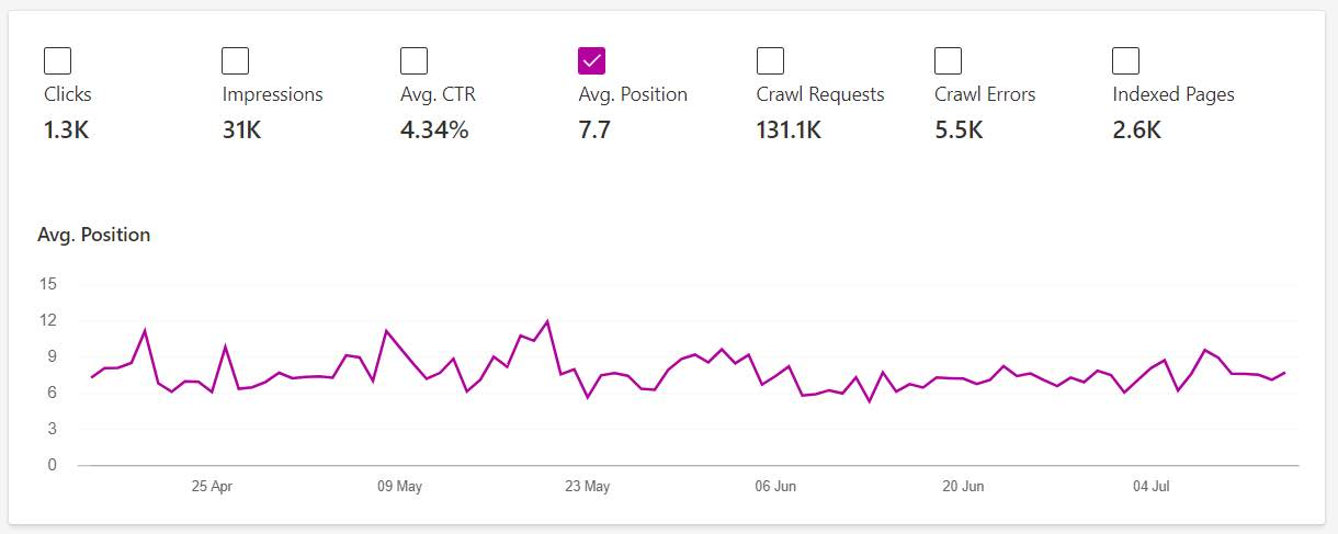 Bing Webmaster Tools report for average position of all keywords.