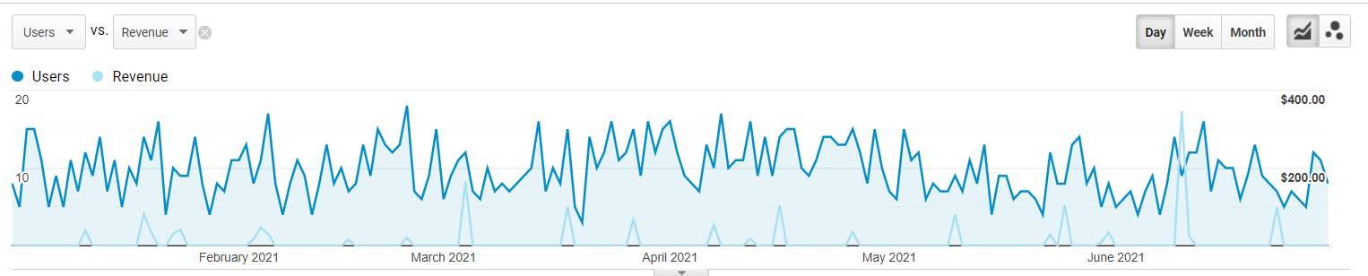Google Analytics Report for sessions and revenue from Bing organic search traffic.