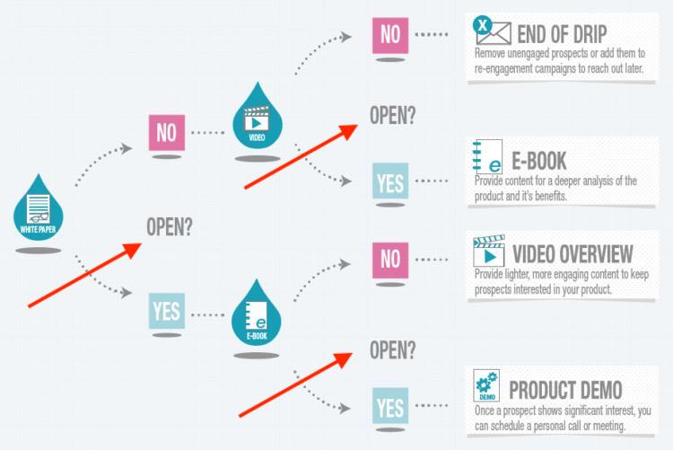 """Diagram of an email drip campaign that uses """"opens"""" as a condition"""