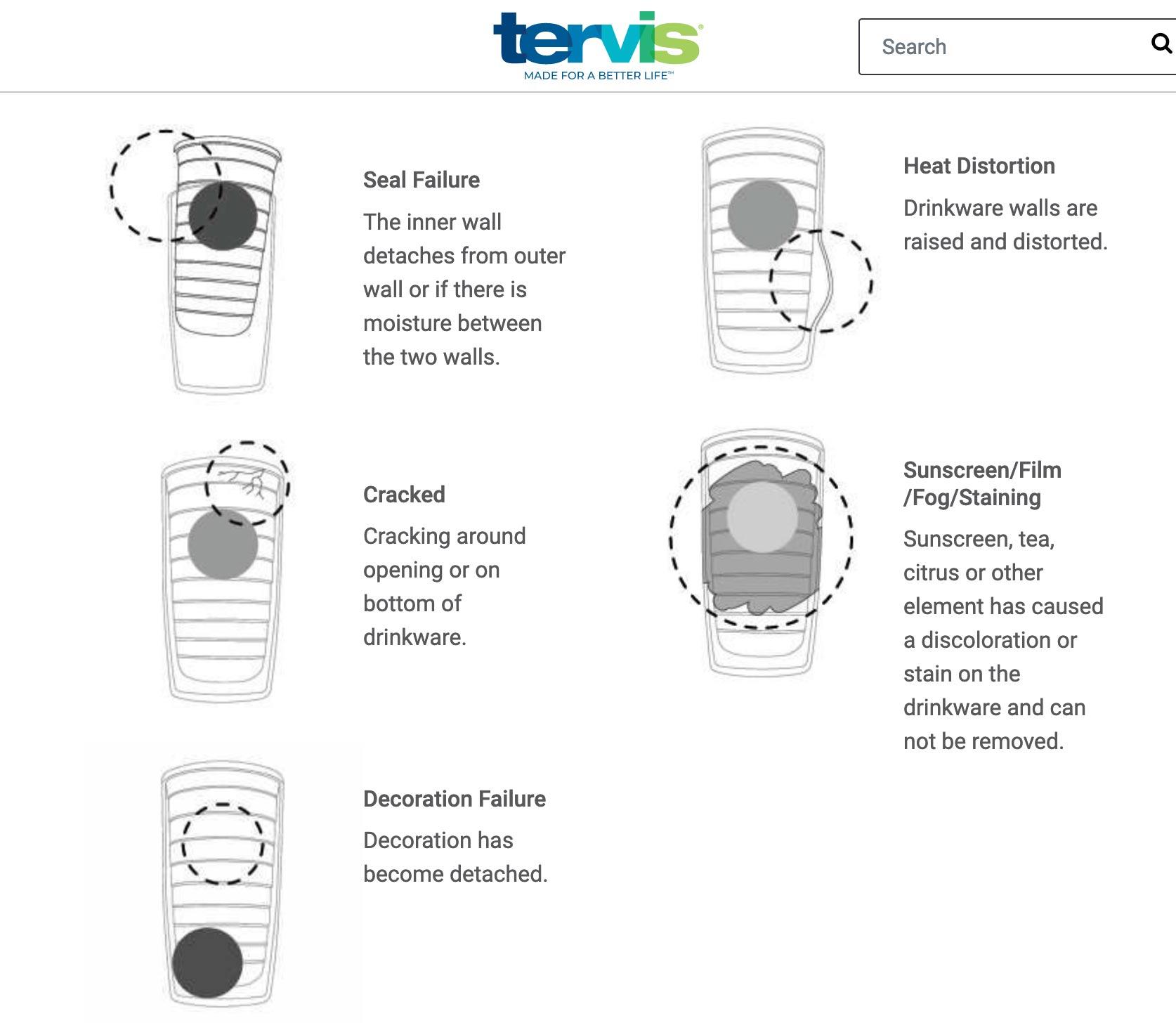 Illustration of damaged Tervis drinkware