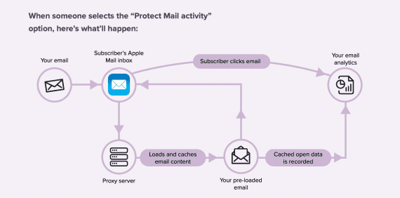 Screenshot from Litmus of a diagram showing flow of email on Apple iOS 15 devices