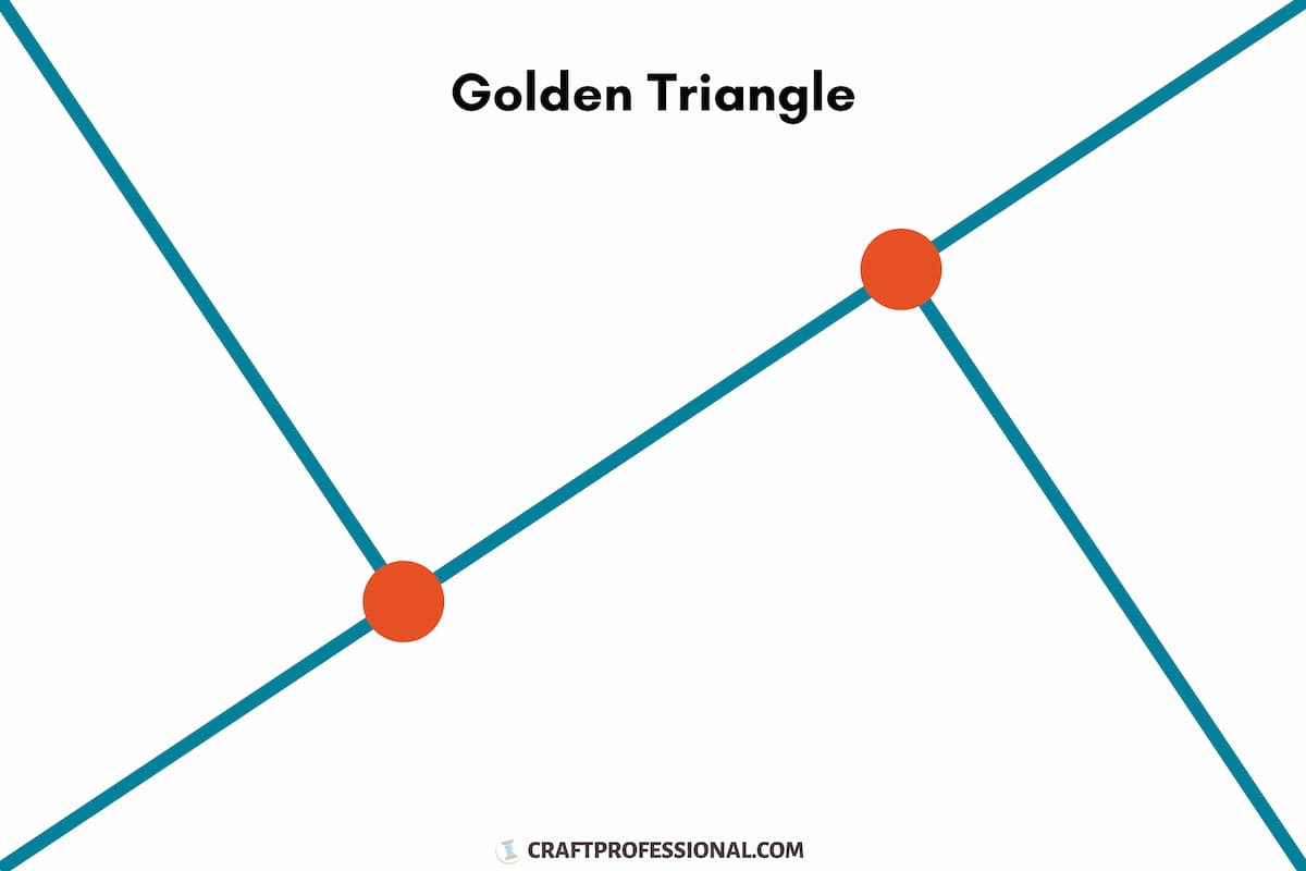 Diagram of the Golden Triangle compositional rule, from CraftProfessional.com